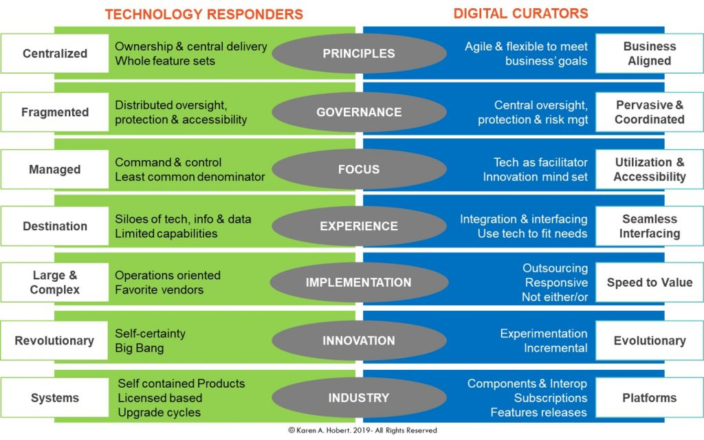 Technology Responders vs. Digital Curators