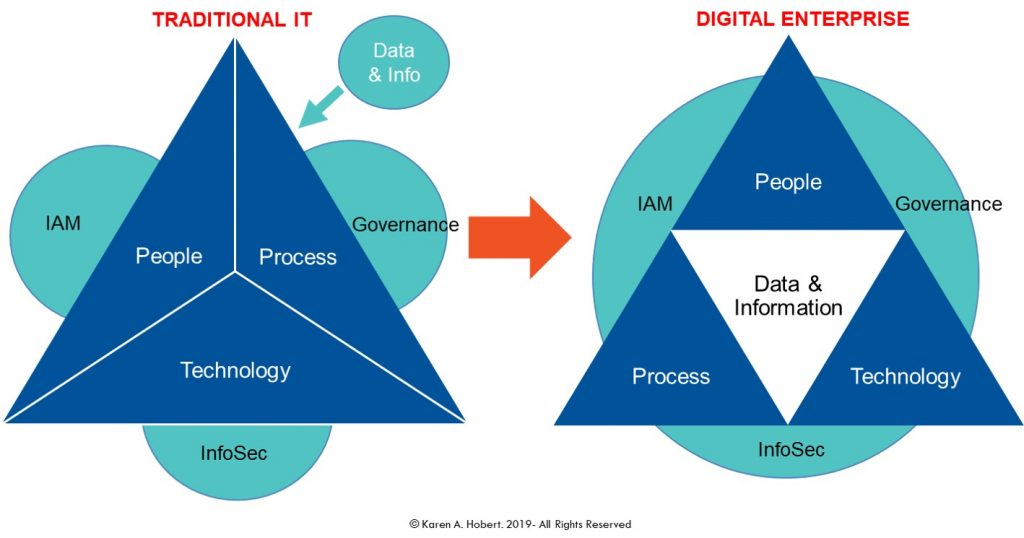 Putting Data & Information at the Center of Digital