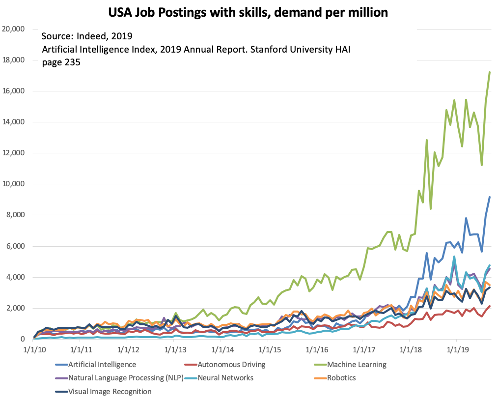 USA Job postings by AI related skill