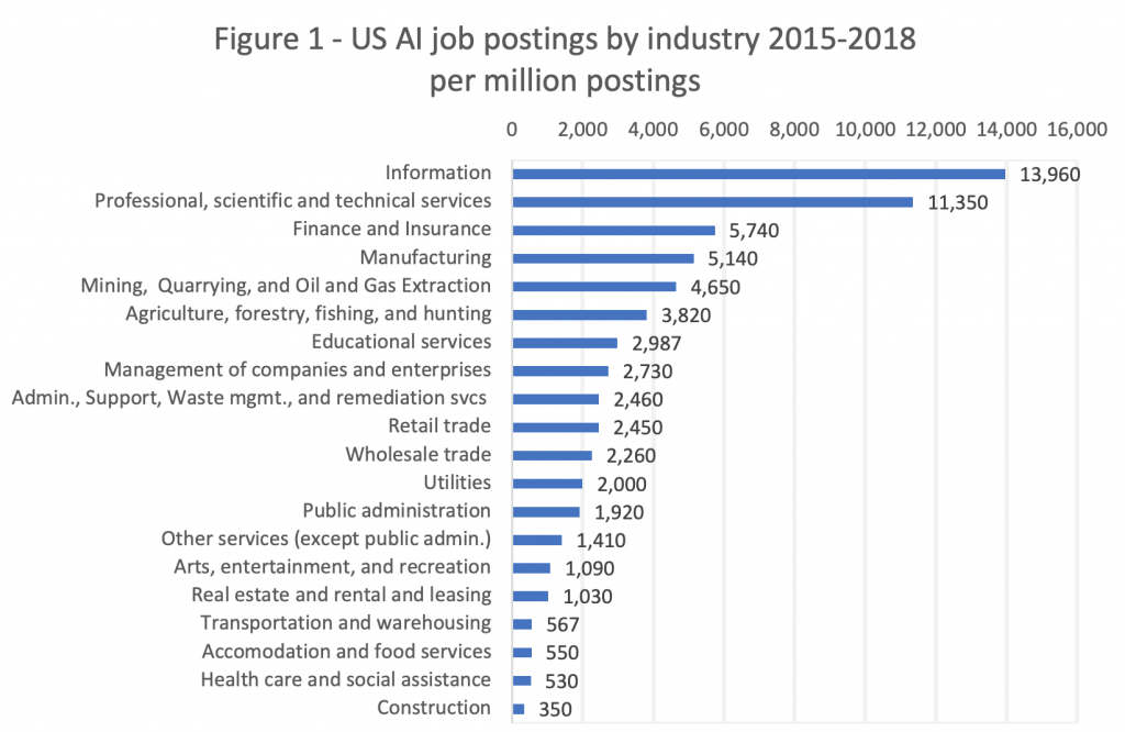AI Job Postings By Industry